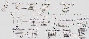 Mit Projektmanagement fit für den saarländischen Arbeitsmarkt