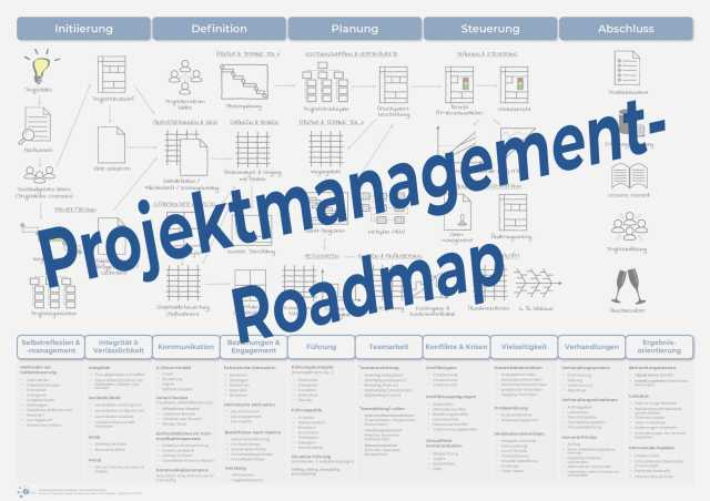 Projektmanagement-Roadmap nach GPM/IPMA